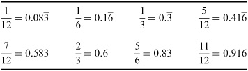 math worksheet : repeating decimals to fractions worksheet  decimal expansion of  : Recurring Decimals Worksheet